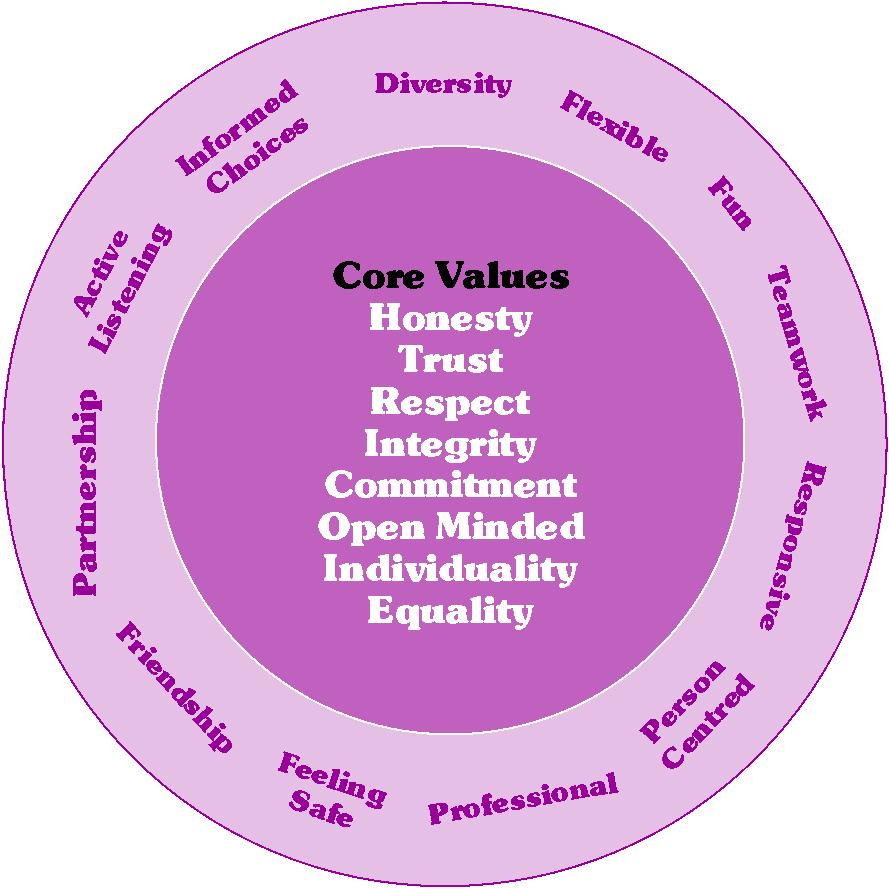 Education and Human Values: core values