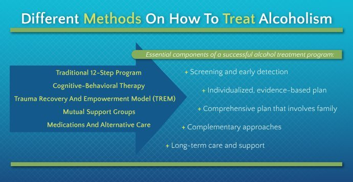 Different Methods on how to treat Alcoholism