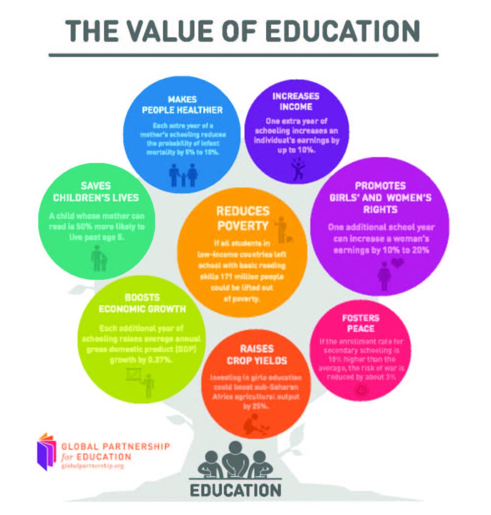 values of education