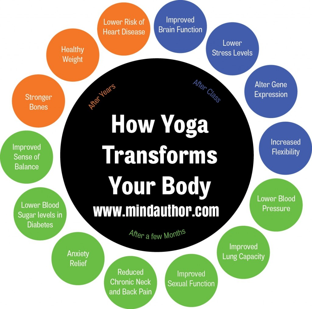 Yoga therapy ; How yoga transforms your body