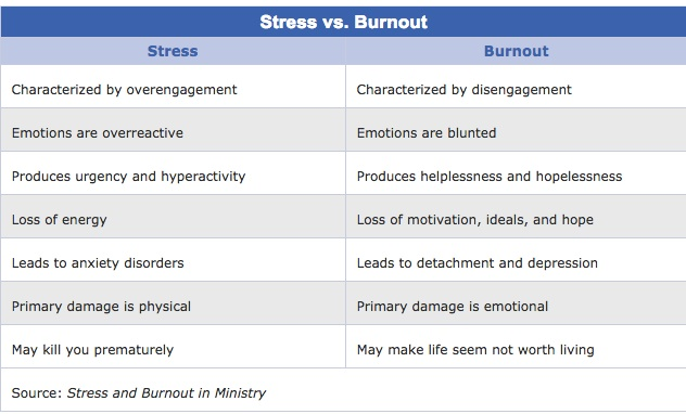 Consistency is the Key to a Successful Business: Stress Vs. Burnout