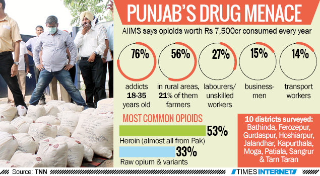 how to cure drug addiction: Punjab's Drug Menace