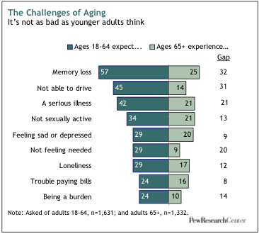 Sexual problems during old age: Challenges of Aging