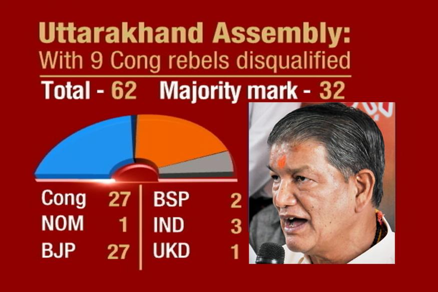 Misuse of Power: Harish Rawat CM of Uttaranchal