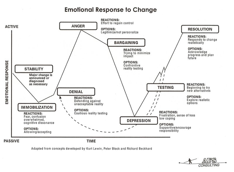 control emotions: Emotional Response to change chart