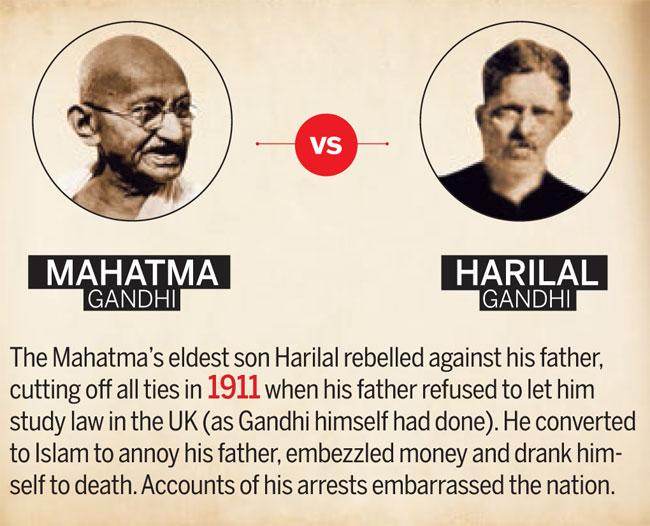 Mahatma Gandhi Vs Harilal Gandhi