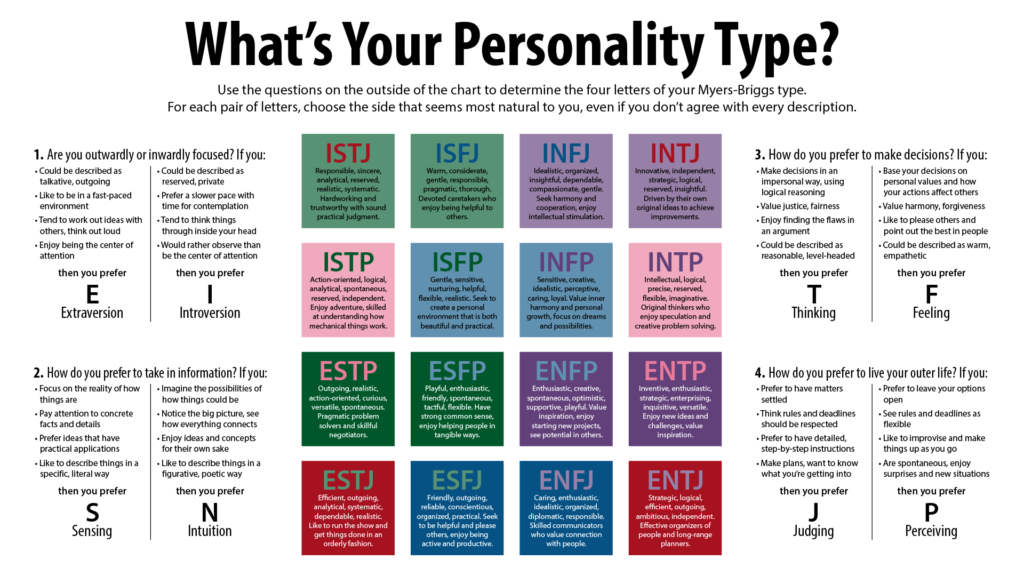 Personality improvement: what's your personality type?