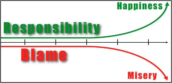 Blame Game: Responsibility and Blame