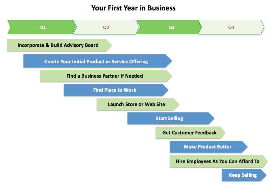 when any start-up to gain profit: your first year in business