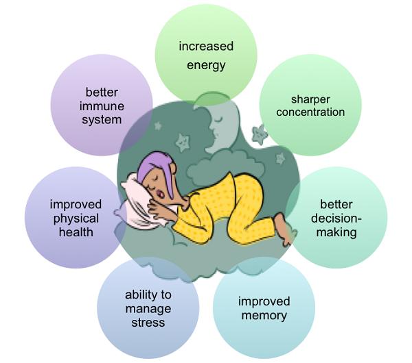 Why Is Sleep Important? | surprising health benefits of sleep