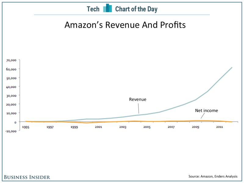 when any start-up to gain profit: chart of the day amazon revenue profits
