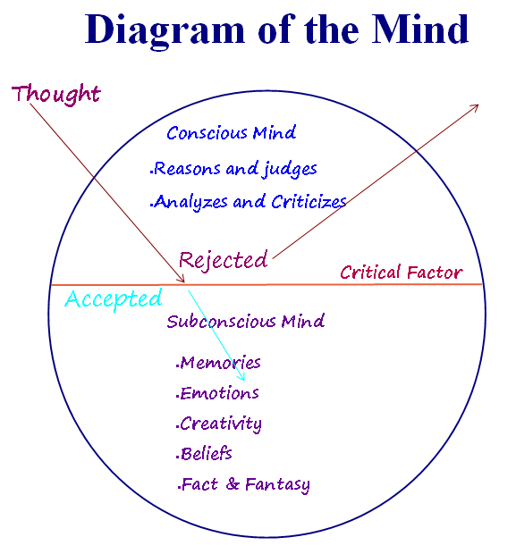 Power of Subconscious Mind: Diagram of the mind