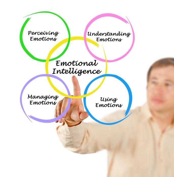 Psychology of Politics: Diagram of emotional intelligence