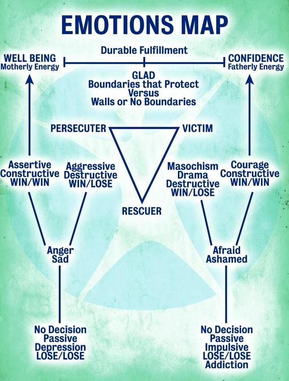 control emotions: Emotions map