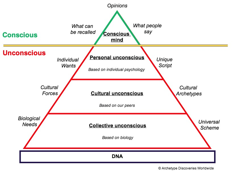 Power of Subconscious Mind: the_pyramid_of_the_unconscious-111