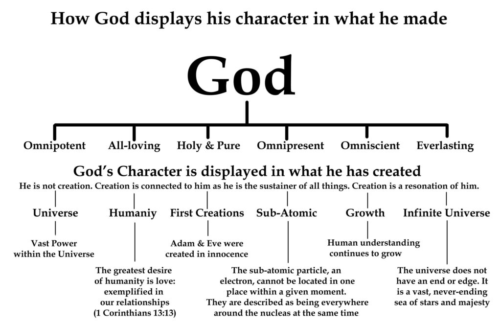 The true nature of God- I still have a question: How-God-Displays-His-Character-In-What-He-Made