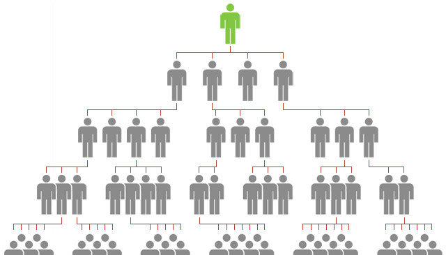 pyramid schemes or MLM (multi level marketing)
